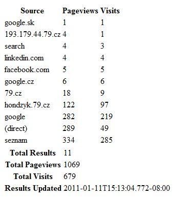 Jak na Google Analytics API?